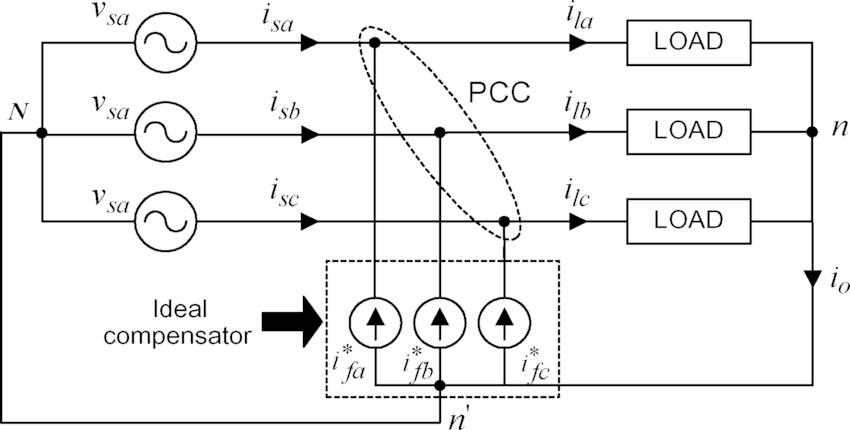 Schematic Diagram Of A 3-phase 4-wire Compensated System