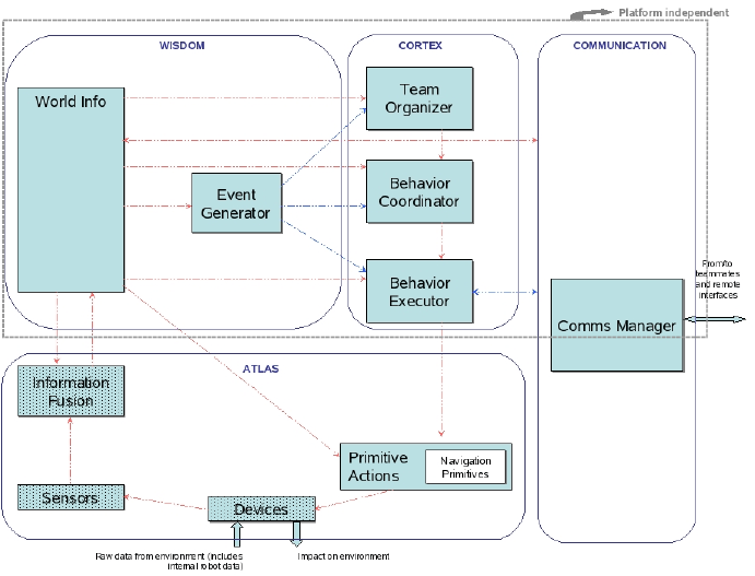 Block Diagram Of The MeRMaID Functional Architecture. The