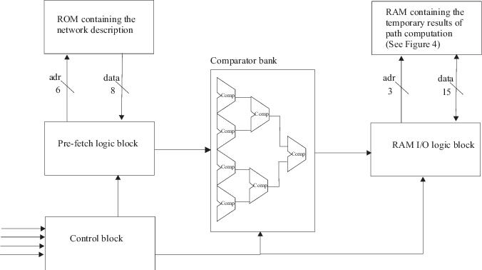The Top-level Block Diagram Of The FPGA-based Dijkstra's