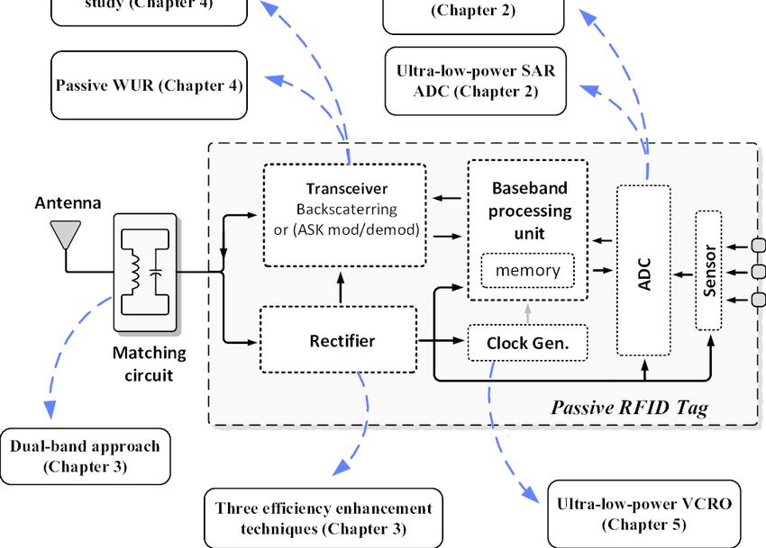 9: Schematic Diagram Different Blocks Of A Passive RFID