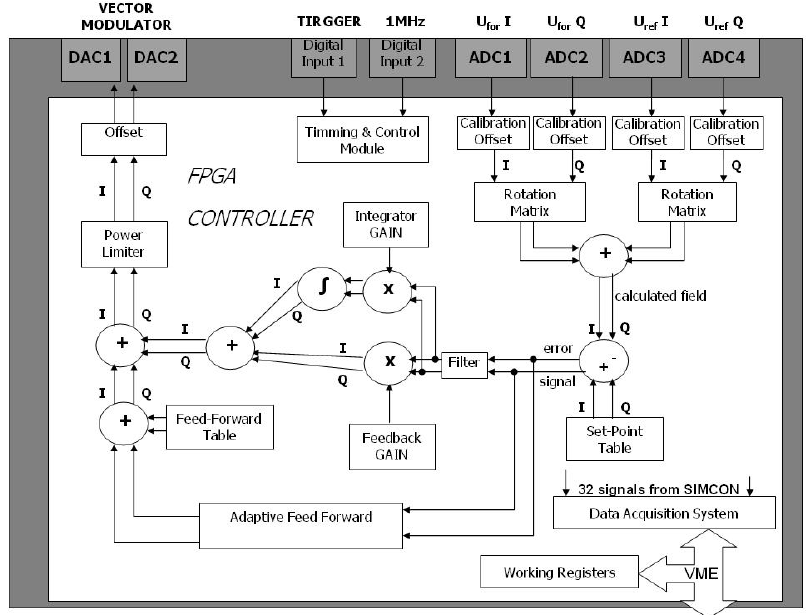 Block Diagram Of VHDL Architecture In FPGA Controller