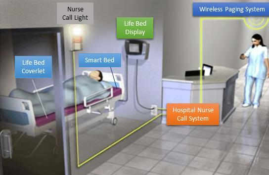 Illustration Of Smart Hospital Nurse Call System