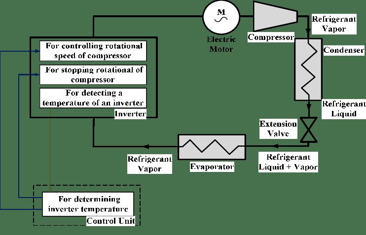 Schematic Of A DC Inverter Air Conditioner [7].