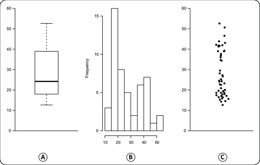 Box Plots Cannot Clearly Describe Multimodal Distributions