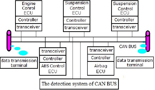 The Schematic Diagram Of CAN Bus Analyzer.