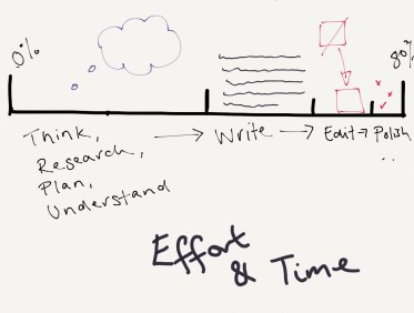 Research takes longer than writing which takes longer than editing which takes longer than proof reading