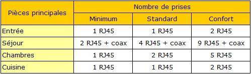 Nombre de prise RJ45 à prévoir par pièce