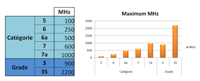 Cable Ethernet MHz Grade Categorie