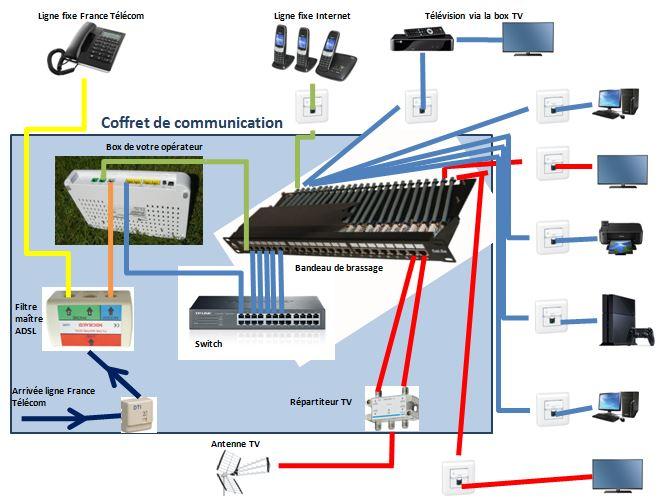 Schéma du branchement RJ45 d'une box dans le tableau de communication