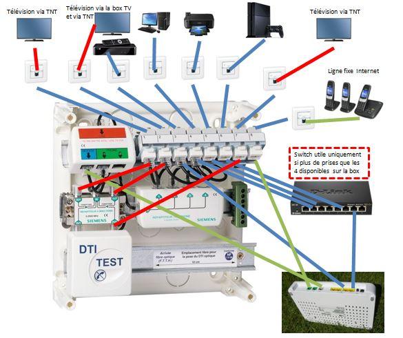 Schéma en grade 3 TV avec coffret de communication Siemens