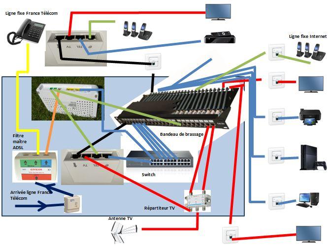 Schema Tripleur Telephone-TV-Informatique