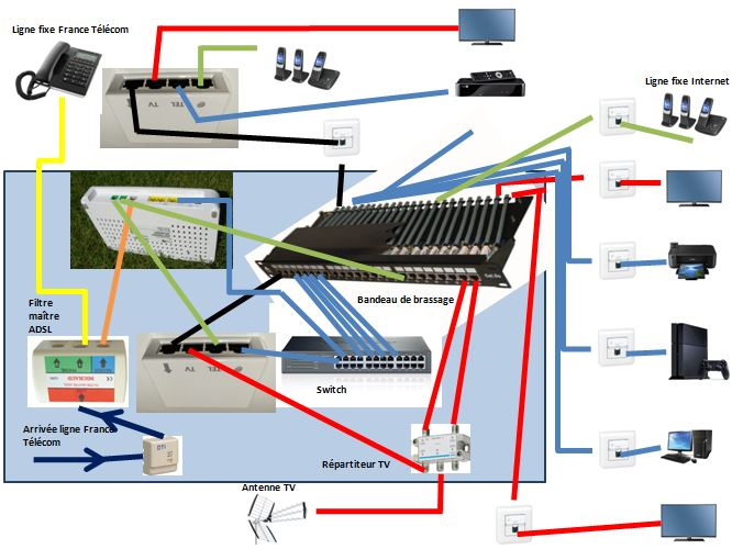 Schema Tripleur Telephone-TV-Informatique