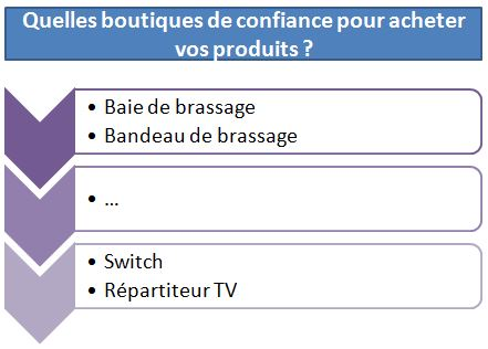 Quelles boutiques de confiance pour acheter vos produits ?
