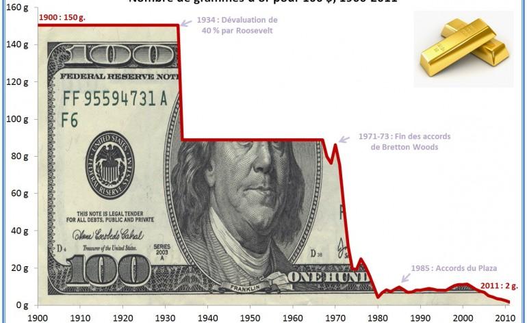 dollar-en-or-depuis-1900