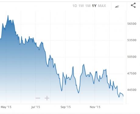 brazil-stock-market