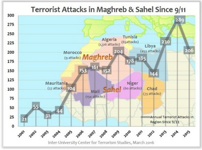 Yonah Alexander, Terrorism in North Africa and the Sahel in 2015, Seventh Annual Report, Inter-University Center for Terrorism Studies, Potomac Institute for Policy Studies & International Law Institute, March, 2016, p. 8