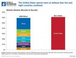 Budgets militaires 2016 des neuf pays les plus dépensiers. Source : PGPF.
