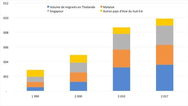 Volume de migrants en millions dans les principaux pays d'Aie du Sud-Est. (Source : IOM)
