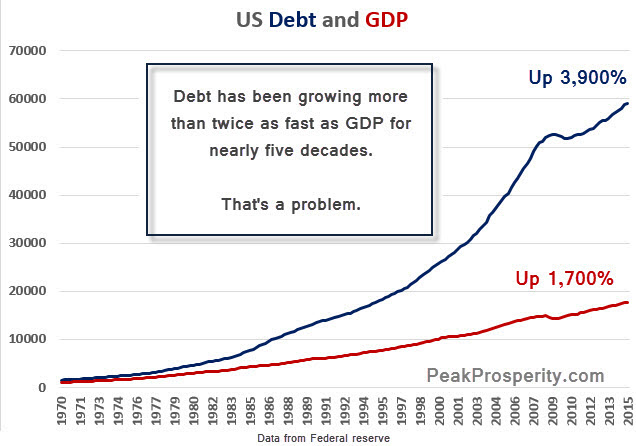 Debt-and-GDP-1-15-2016-C