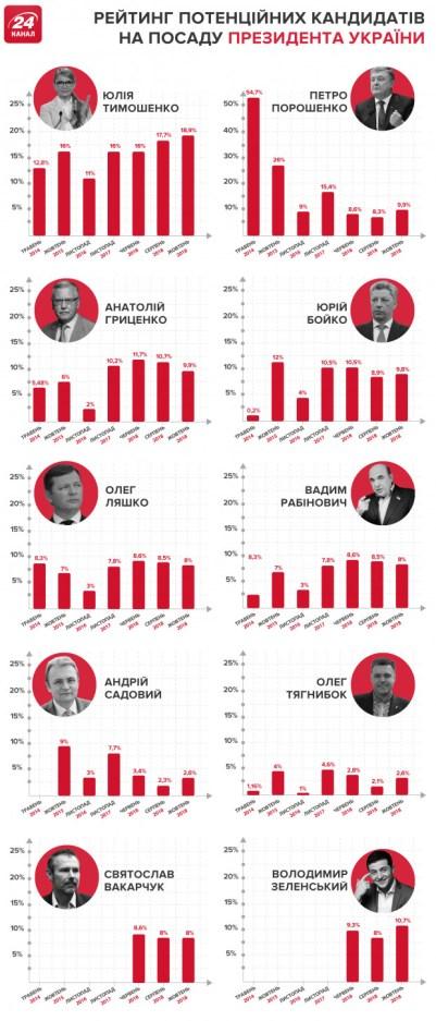 Derniers sondages ukro-européens selon une source ukrainienne