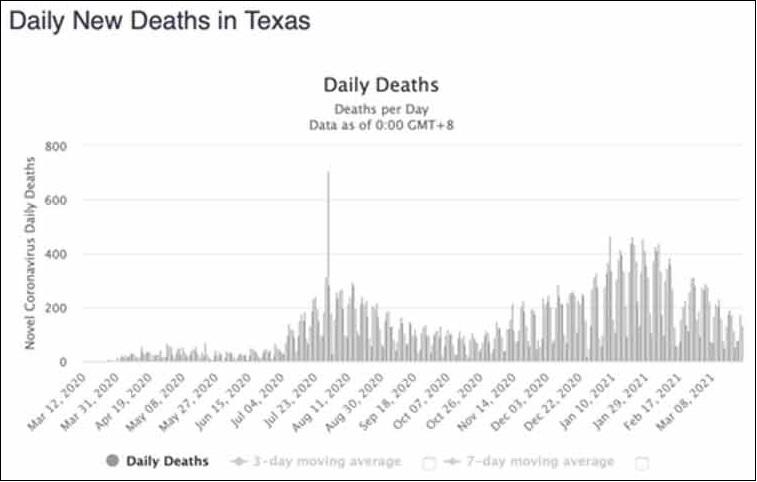 Pourquoi tout le monde au Texas ne meurt pas ?