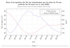 COVID-19 – Des statistiques au scandale : comment la France (n') a (pas) soigné, prescrit ou combattu la Covid