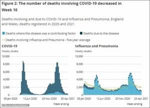 Royaume-Uni – Après avoir disparu comme par magie, la grippe et la pneumonie sont de retour ! Elles font désormais plus de victimes que le coronavirus