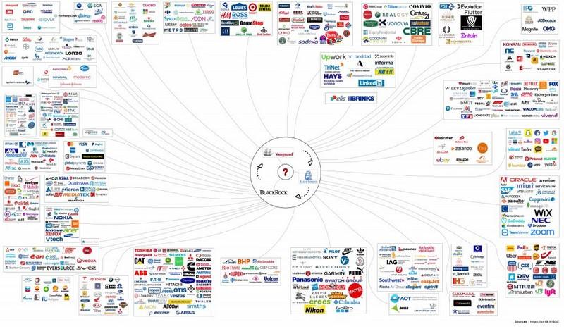 Qui dirige le monde ? BlackRock, Vanguard et StateStreet