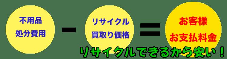 松山市の不用品回収|ゴミ処分は「リセットサービス」不用品回収処分のお支払い料金イメージイラスト
