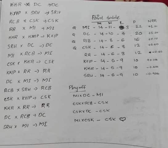 CSK Qualification Scenario