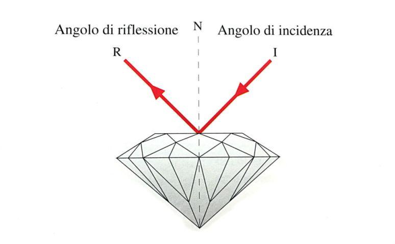 Rifrazione diamante taglio brillante