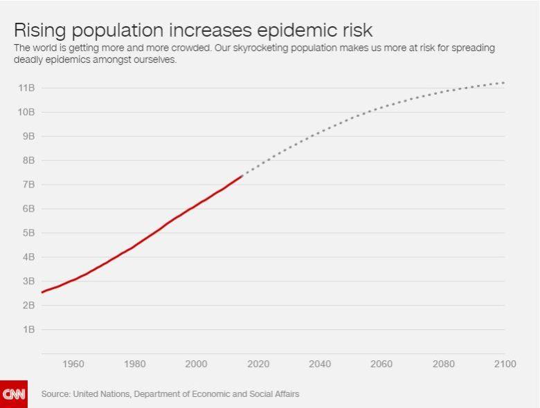 Rising population pandemic risk