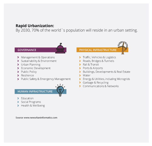 infographic-rapid-urbanization