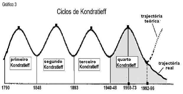 Gráfico 3.