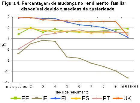 Rendimento familiar disponível em países submetidos a medidas de austeridade.