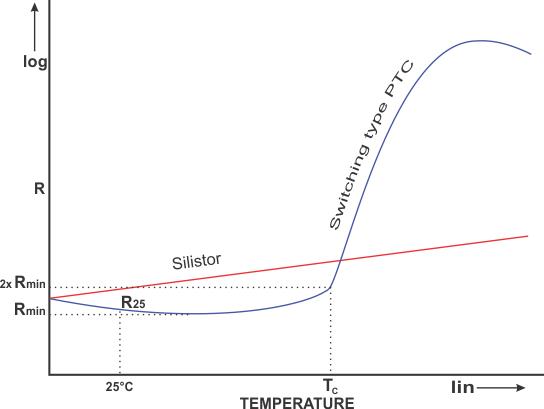 Positive Temperature Coefficient
