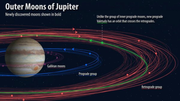Why Does Jupiter Have 79 Moons When Earth Just Has One HowStuffWorks