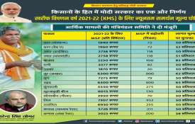 Modi govt give gift to farmers, announce Minimum support prices for kharif  agri crops - India TV Hindi
