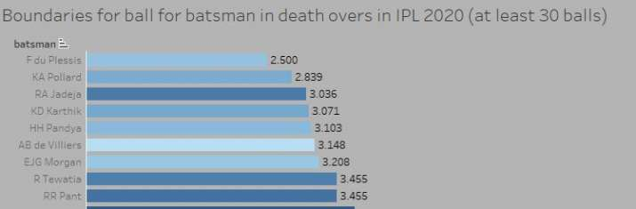 Indian Television - In IPL 2020, Tewatia recorded a mortality of over 12.23 runs for each game, managing limits on every 3.45 balls.