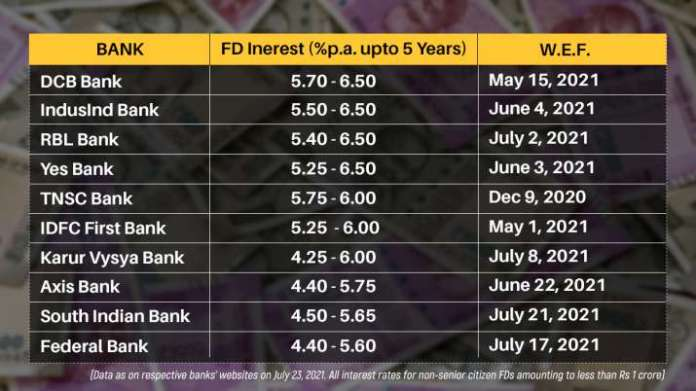 India Tv - FD return 2021, fd interest rate 2021