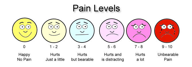 pain levels