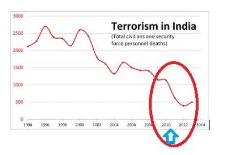 Terrorism in India - Wikipedia
