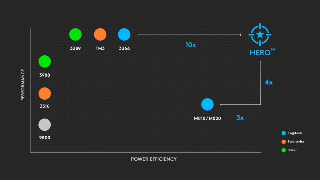 Gráfica en la que el sensor HERO encabeza la posición en cuanto a eficiencia energética y desempeño