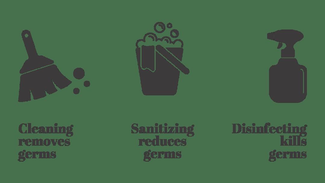 Cleaning vs Sanitizing vs Disinfecting