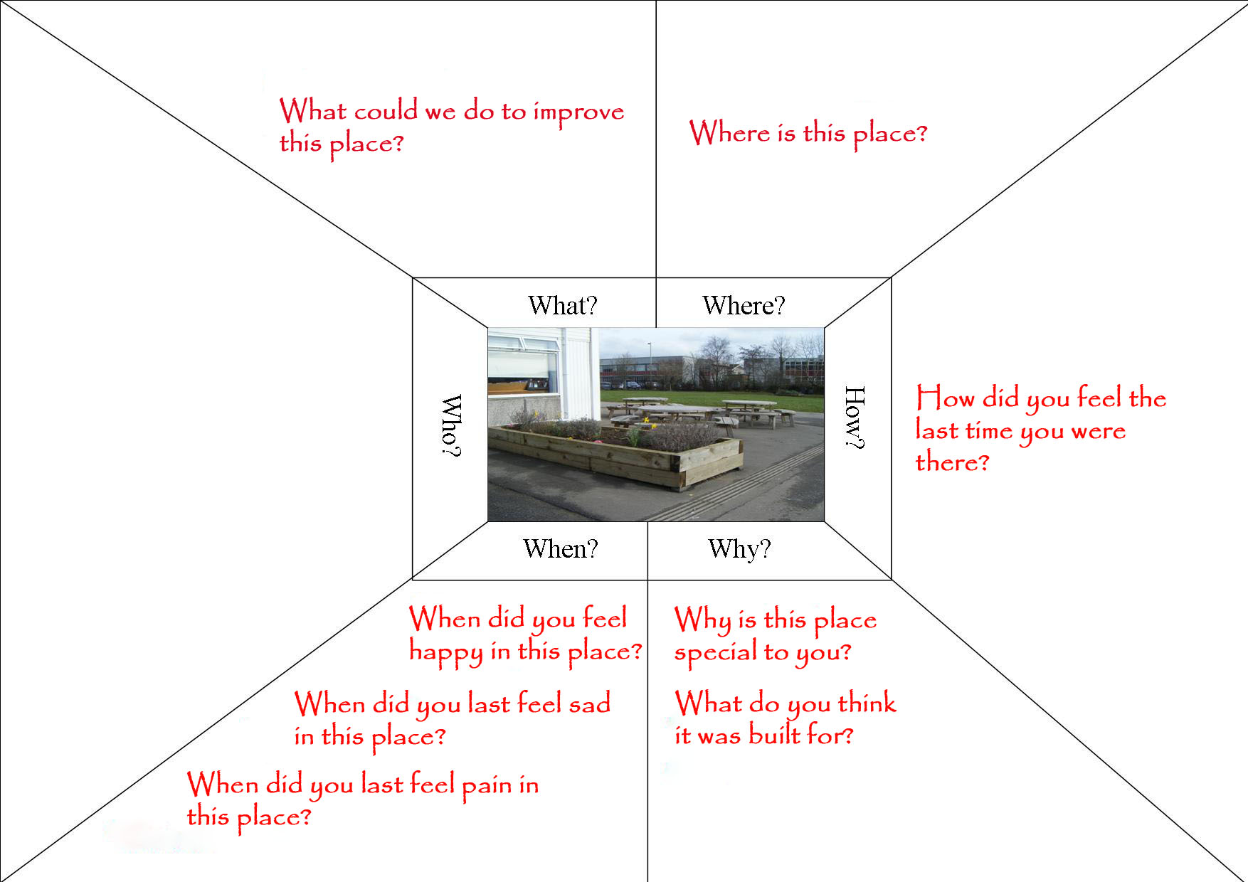 Gis In Ks2 Ideas Experiences And Possibilities