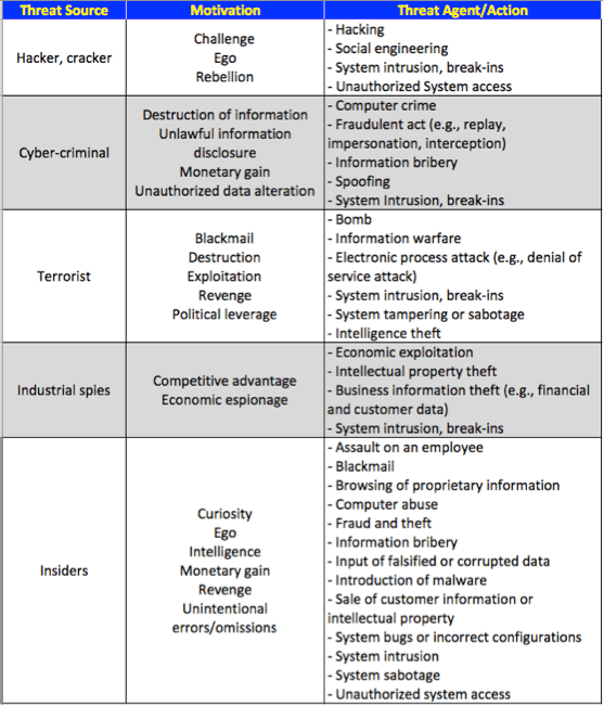 Information Security Vs Cybersecurity