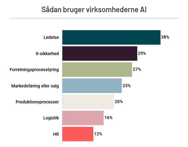 Hver fjerde virksomhed bruger AI 4