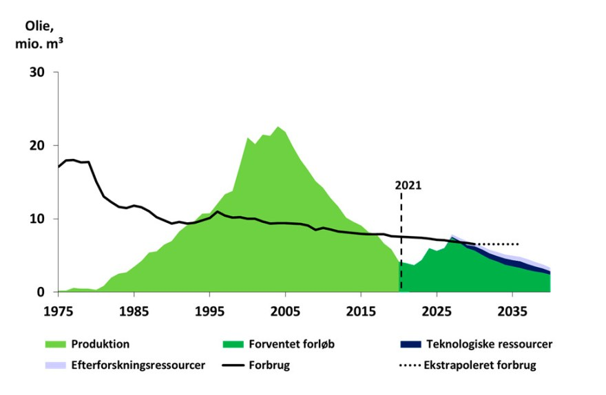 Energistyrelsen nedskriver de kommende fem års forventede olie- og gasproduktion 3