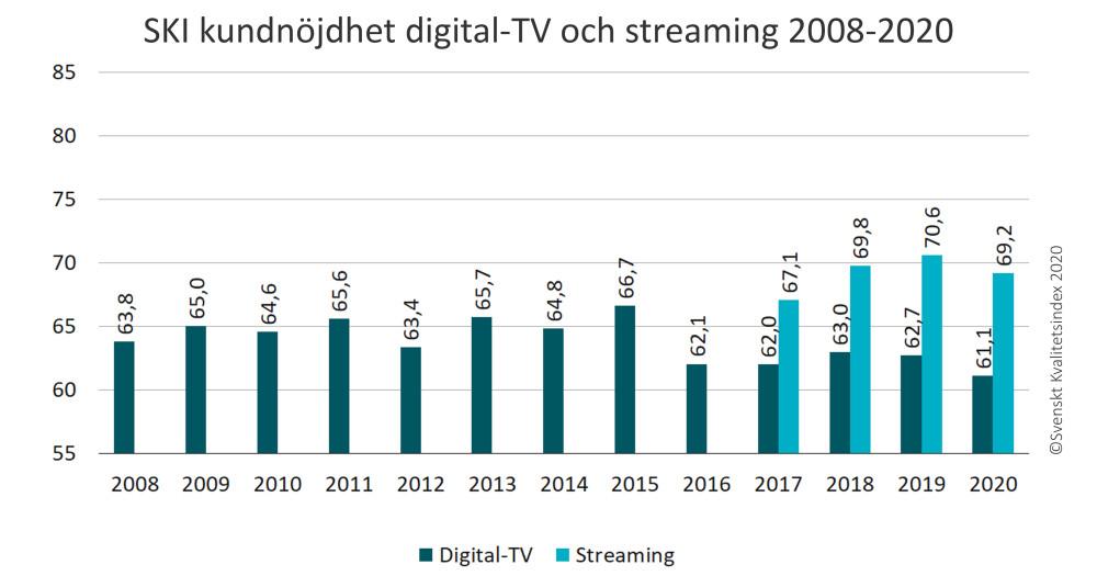 Bredband, streaming och digital-TV har blivit en nödvändighet i en ny tid 5