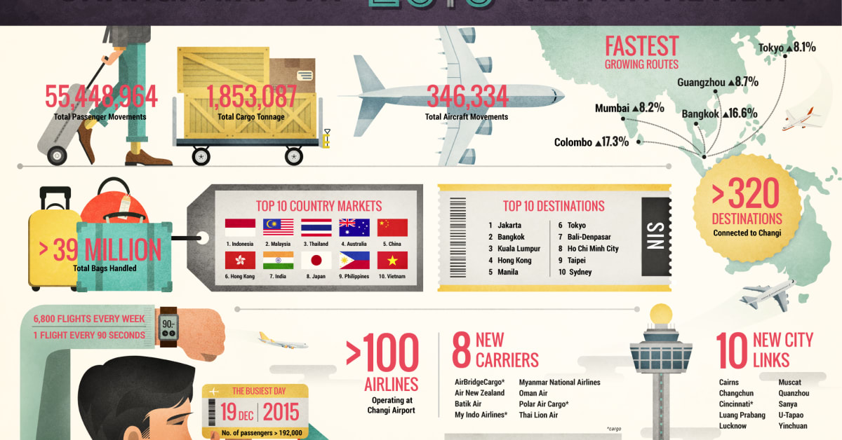 Changi Airport Year In Review